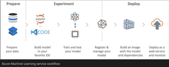 Review: Azure Machine Learning challenges Amazon SageMaker - Cluster