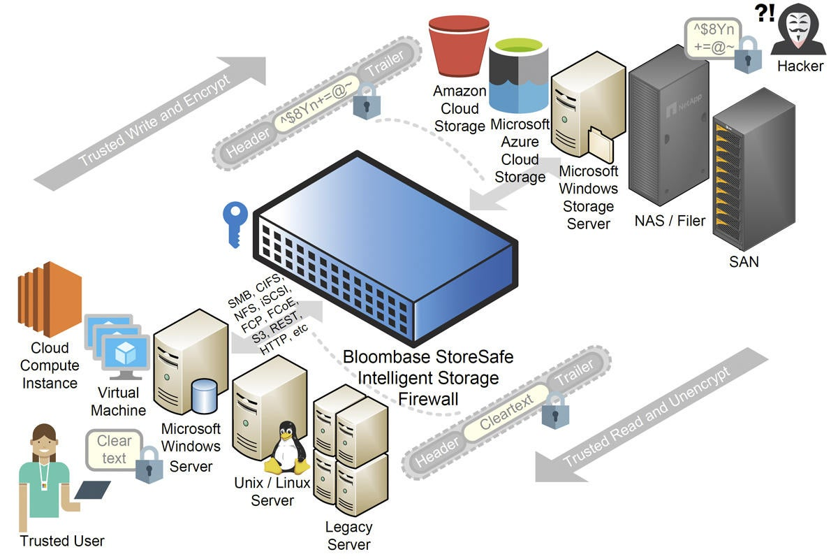 bloombase storesafe intelligent storage firewall