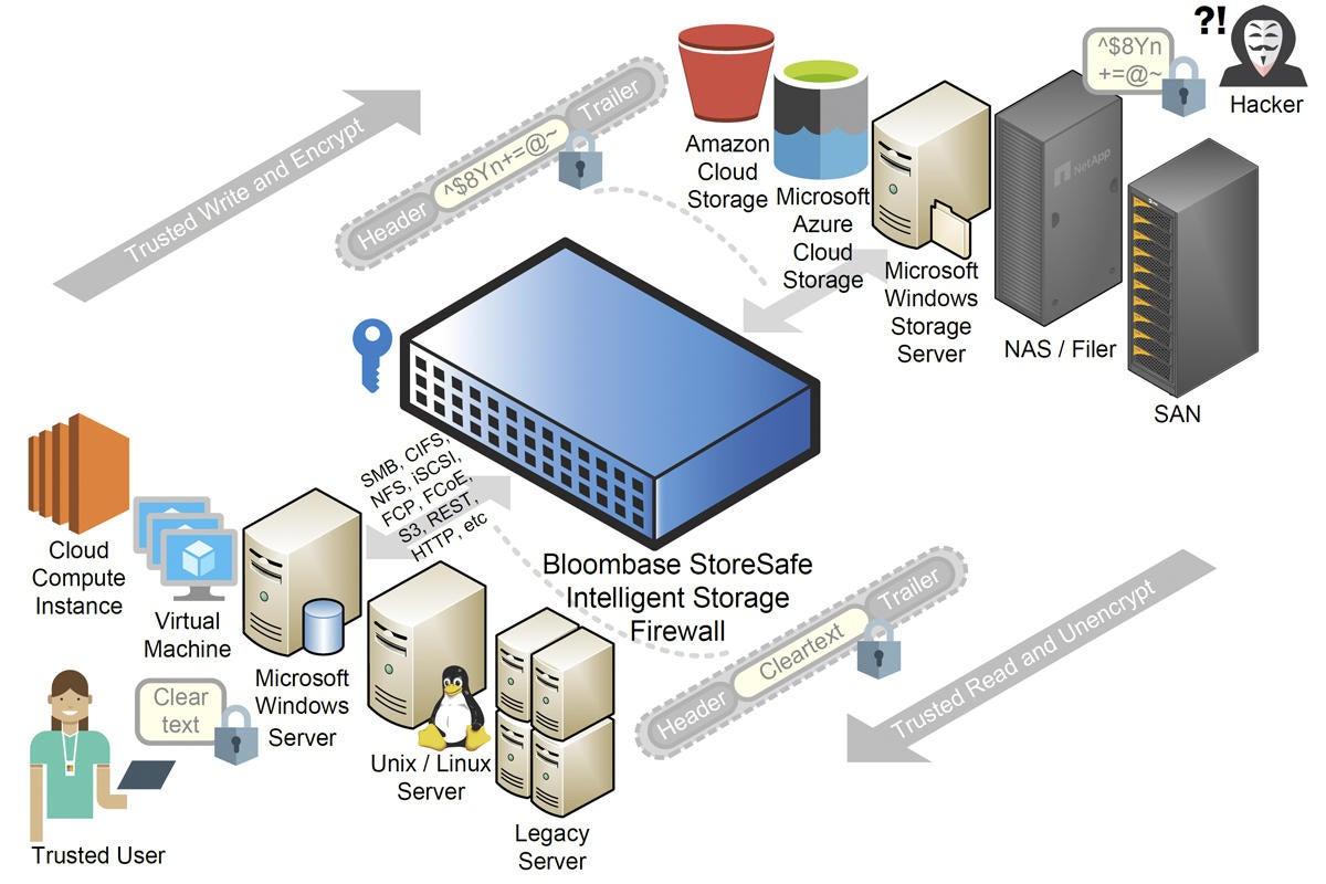 bloombase storesafe intelligent storage firewall