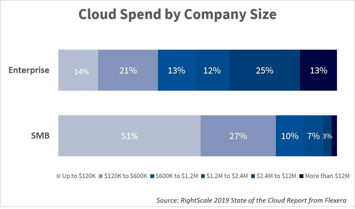 cloud spend