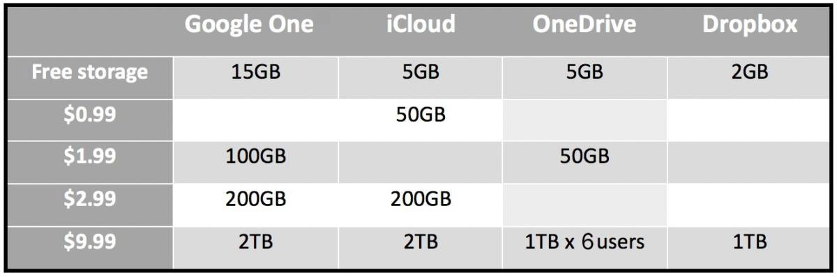 cloud storage pric new