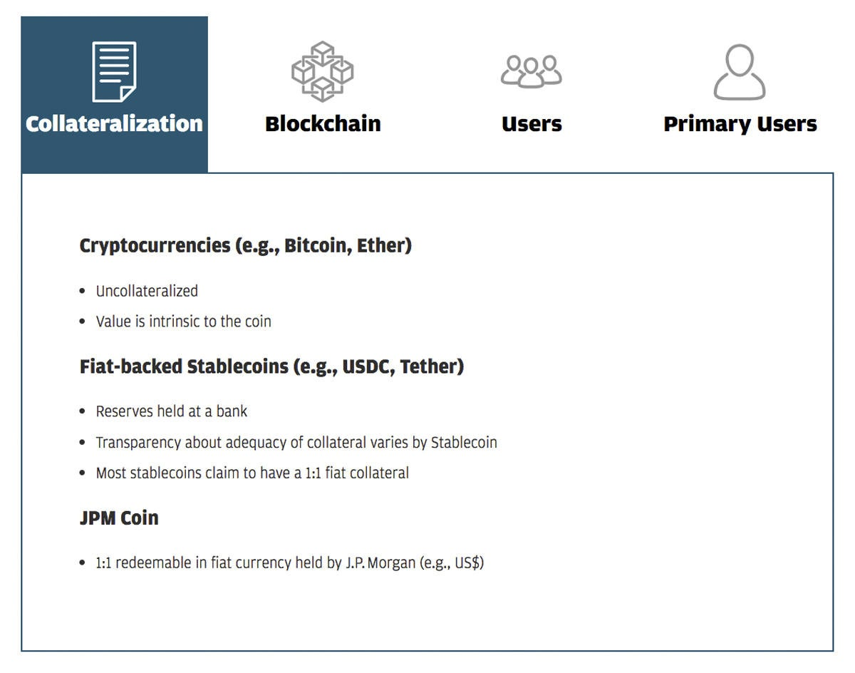 collateralization blockchain chart