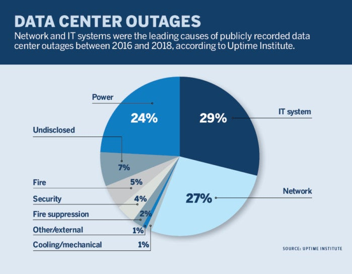 data center outages pie chart