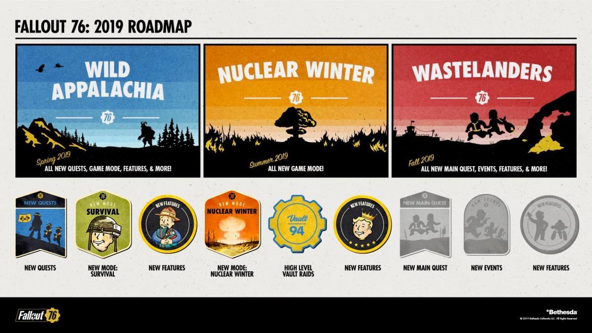 Fallout 76 - Roadmap