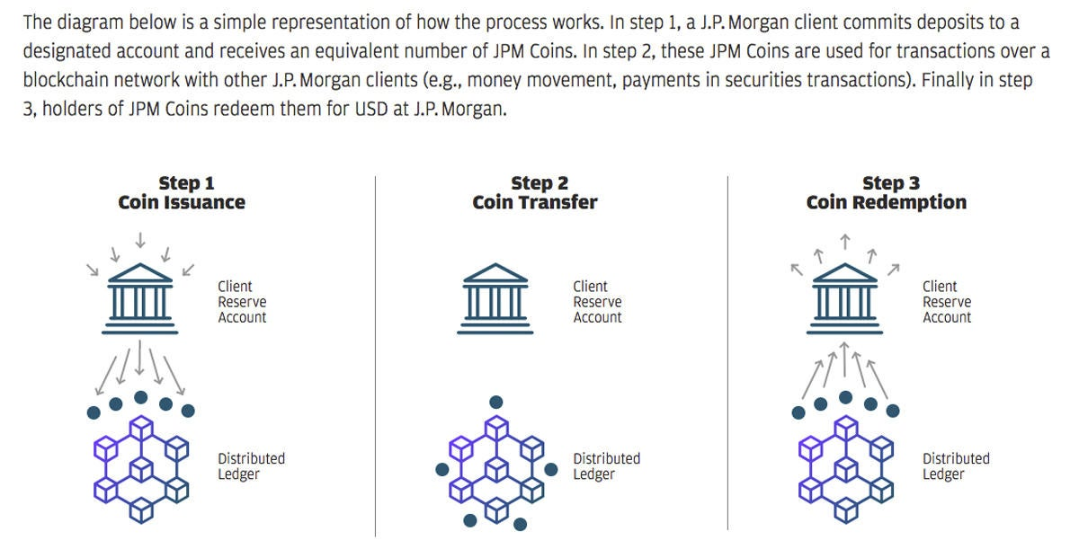 jp morgan collateralization blockchain ledger chart