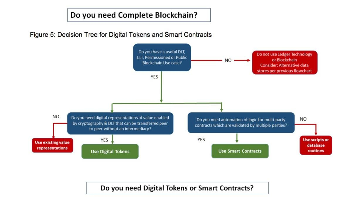 Gartner blockchain decision tree