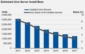 unix server sales Gartner