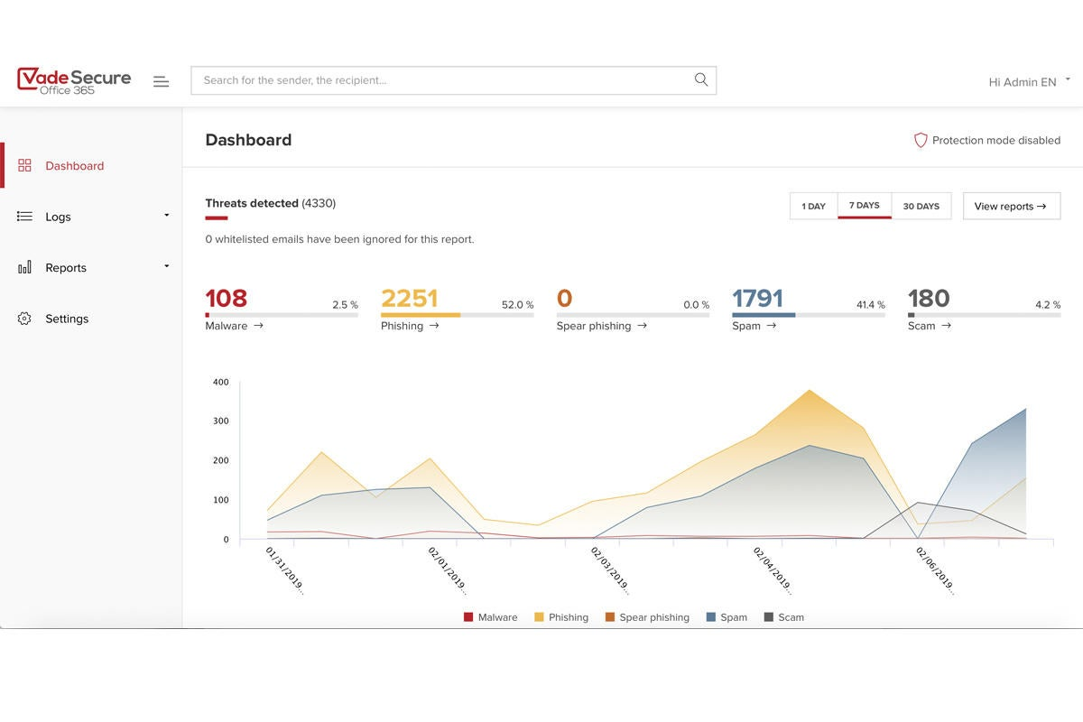 vade secure office 365 dashboard