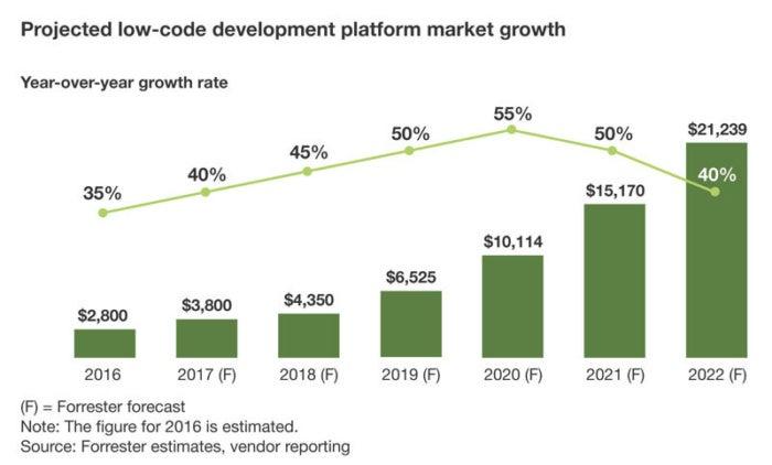 low-code platform market