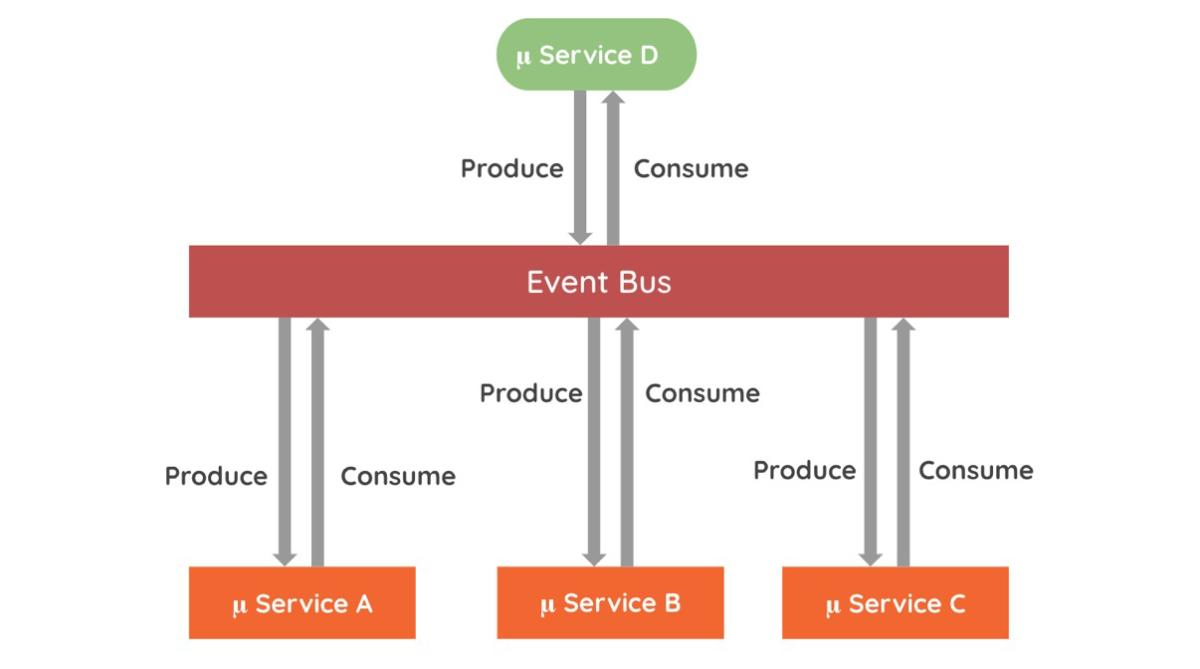 Essential microservices integration patterns | InsiderPro
