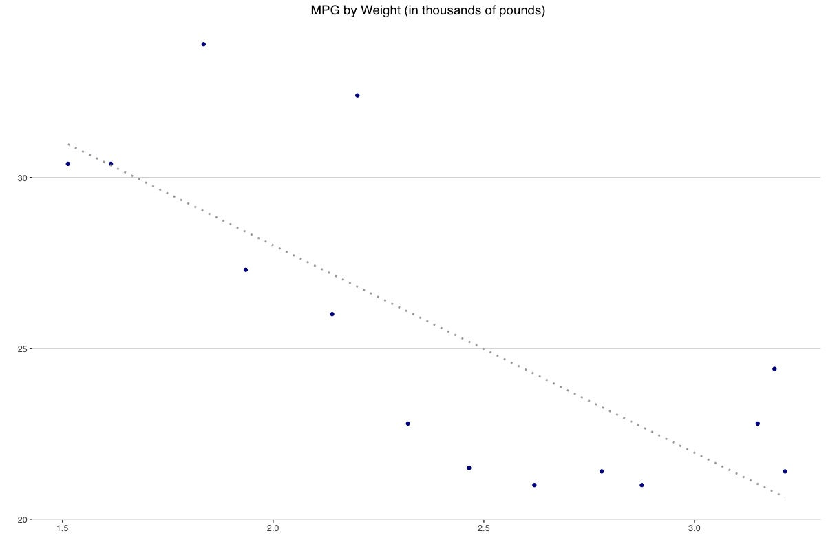 ggplot2 graph of mpg by weight
