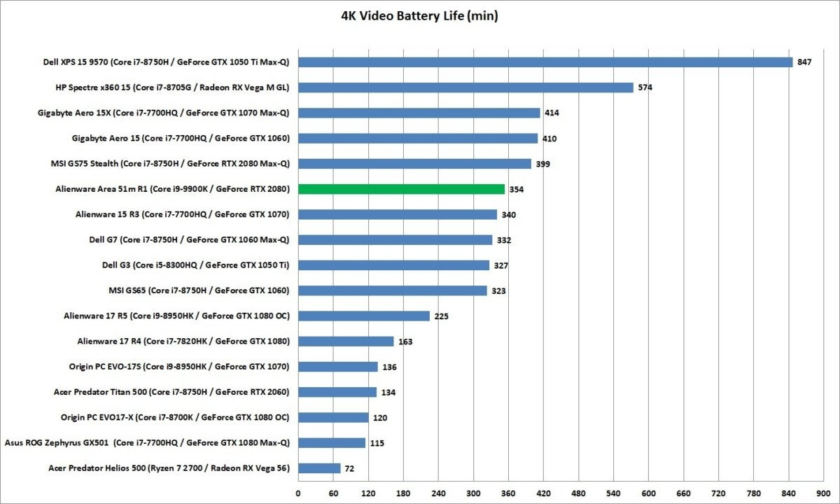 alienware area 51m r1 battery life