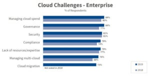 cloud strategy challenges