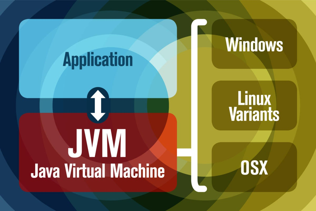 Basic diagram showing the position of the the Java Virtual Machine in the stack