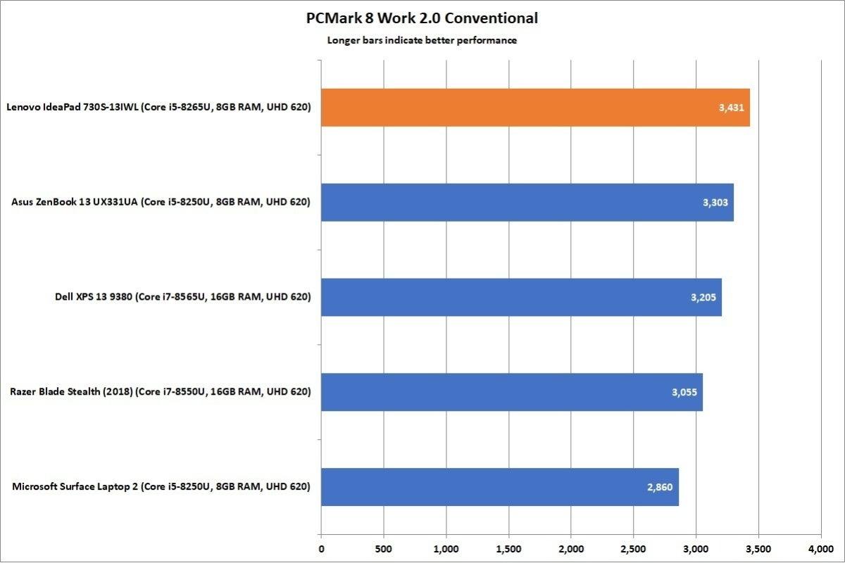 lenovo ideapad 730s pcmark 8 work 2 conventional corrected