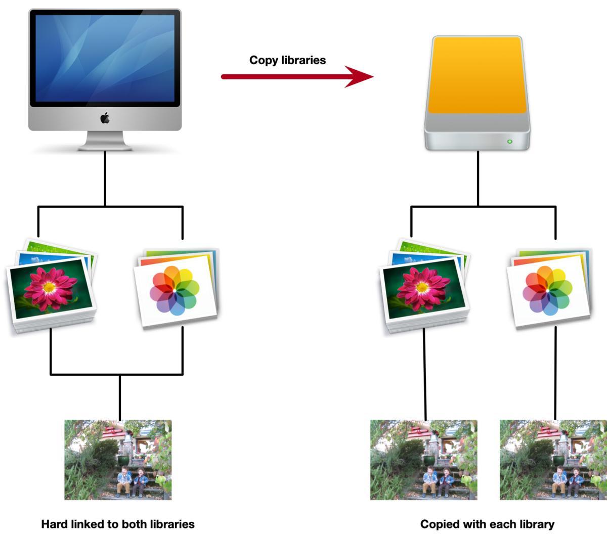 mac911 hard links photos visualized