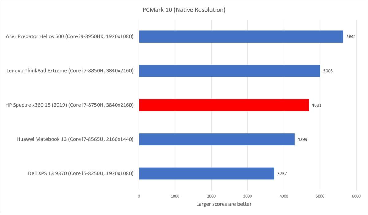 HP Spectre x360 15 2019 pcmark 10