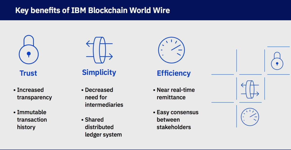 IBM World Wire blockchain
