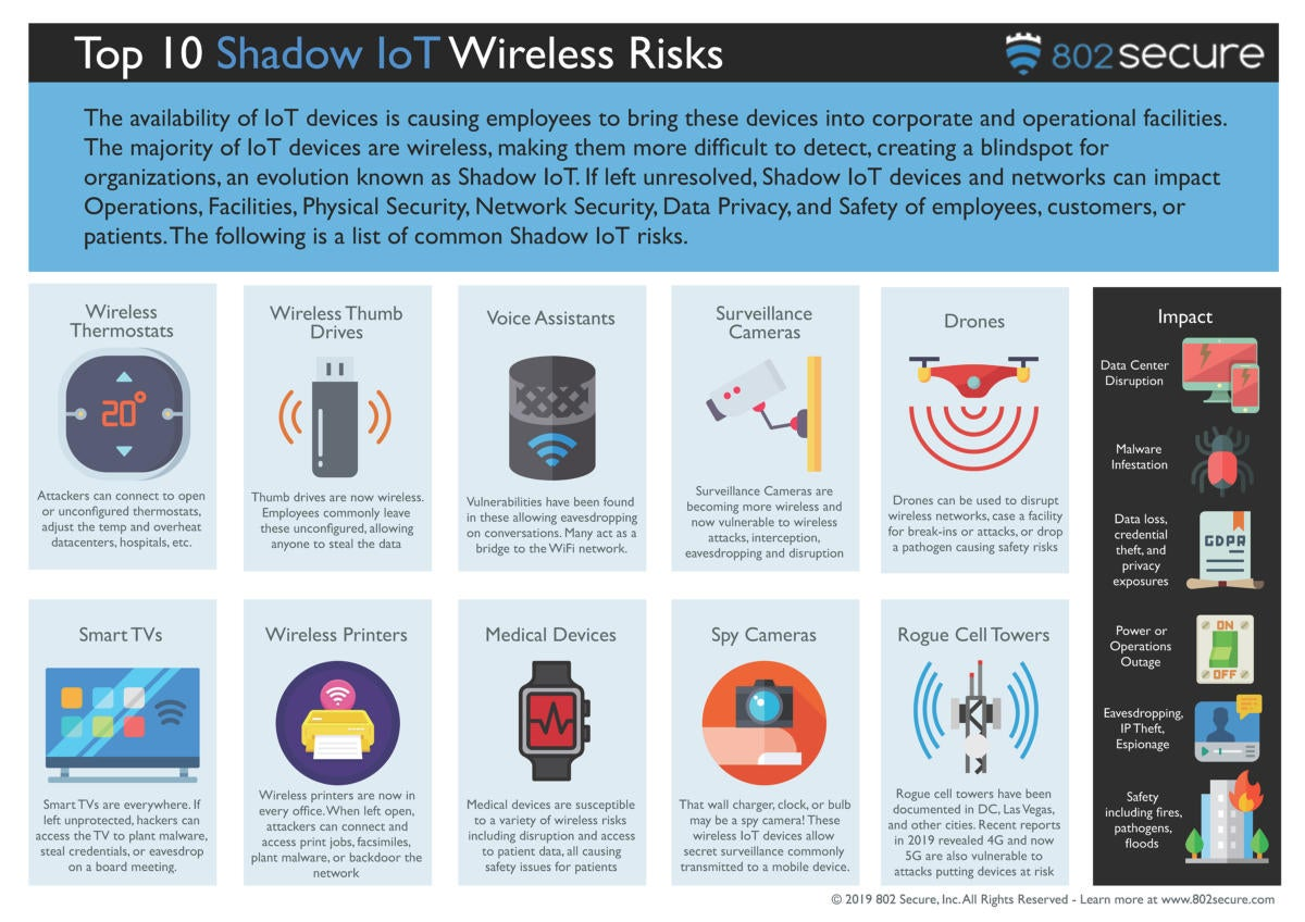 shadow iot infographic v3.0