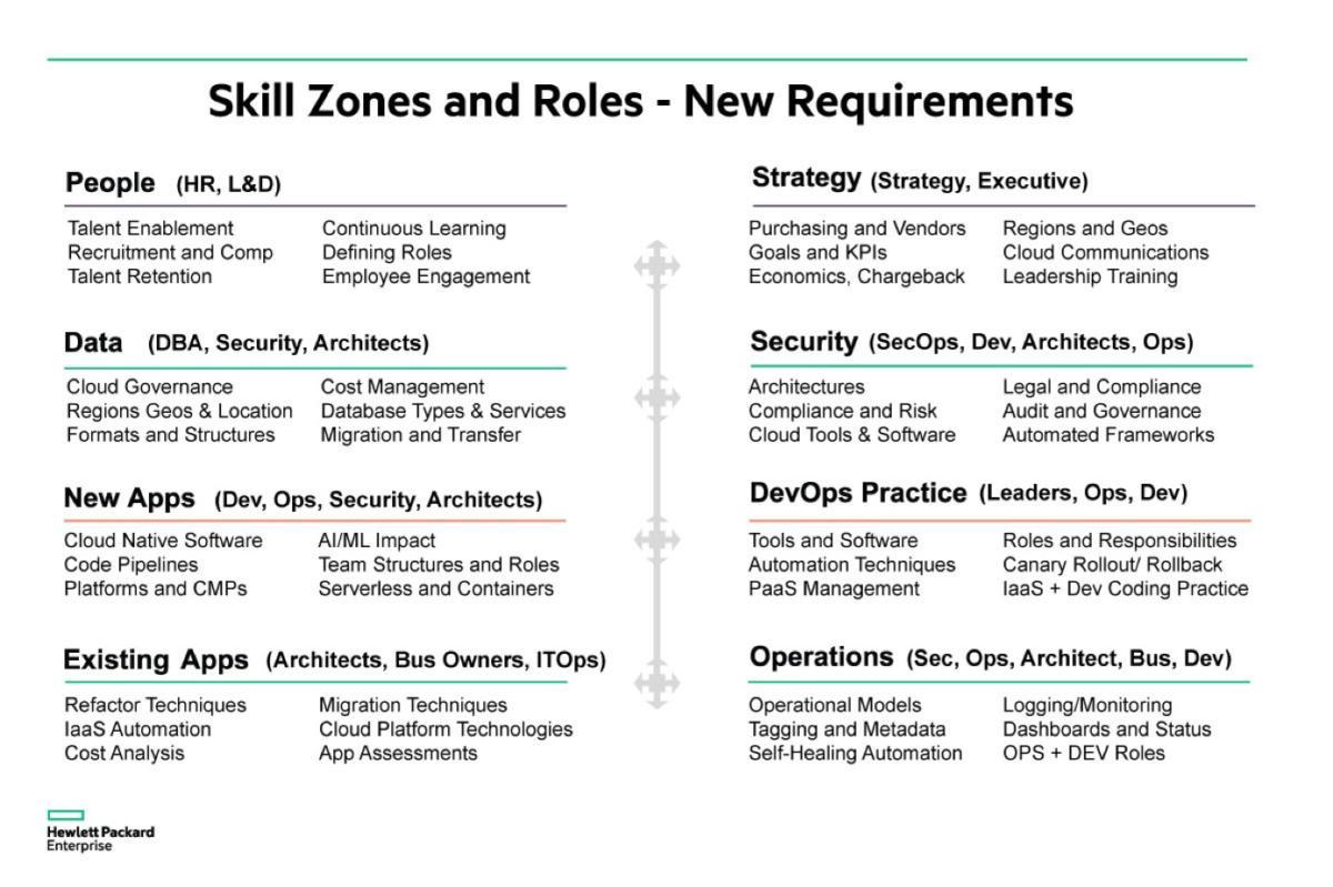 skillzones