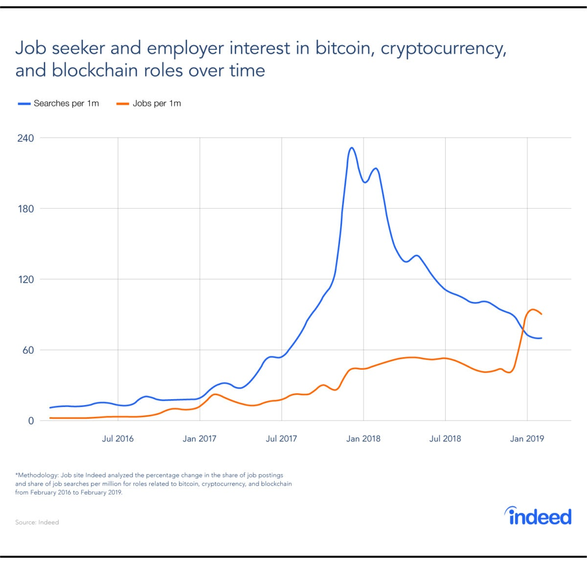Indeed blockchain jobs