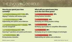 1 chart evolving cio role