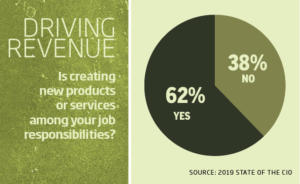 4 chart driving revenue