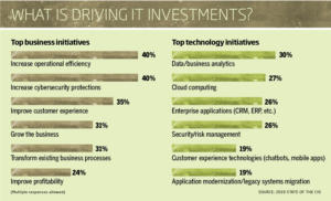 6 chart what is driving investments