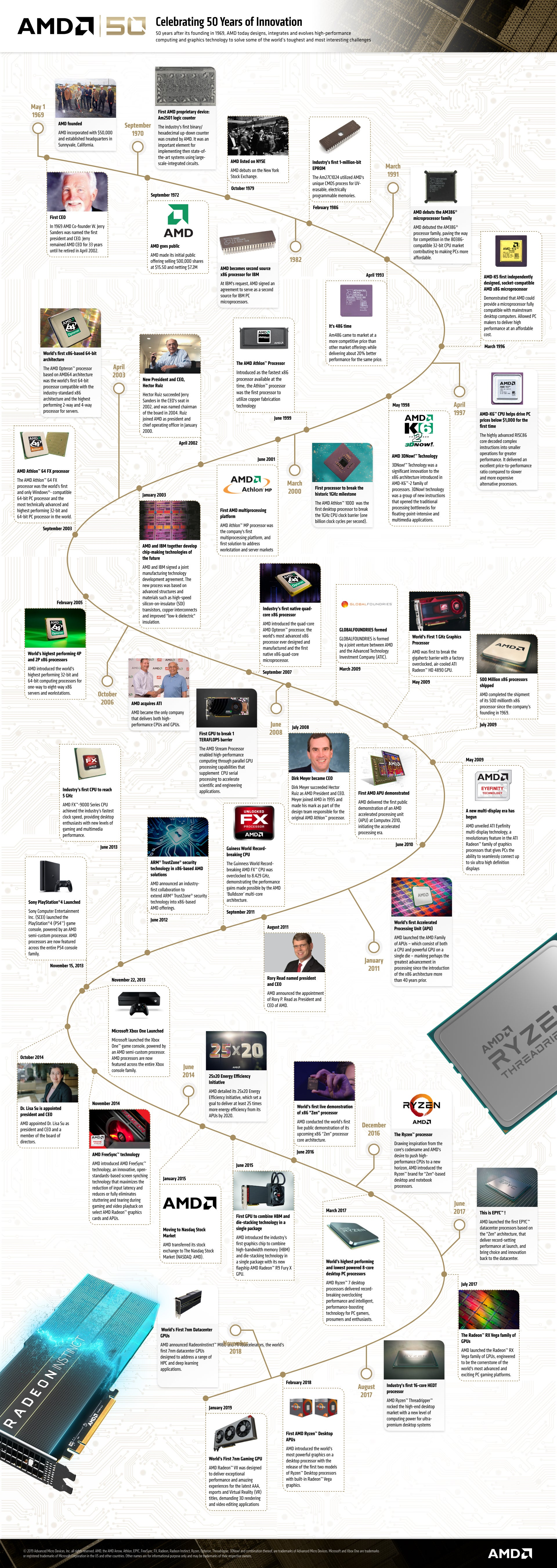 AMD infographie