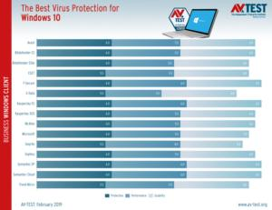 highest rated antivirus
