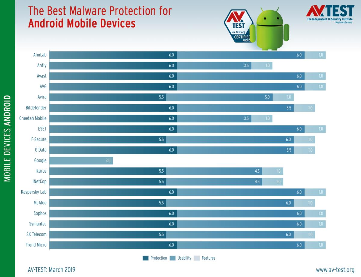 avtest 2019 03 homeuser android chart en