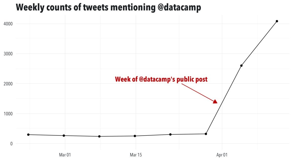 Graph of the rising number of tweets about DataCamp