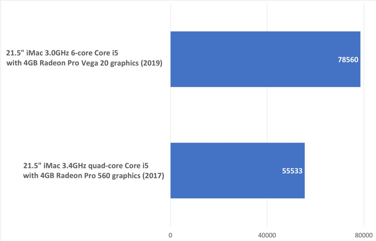 imac 2019 geekbench compute opencl