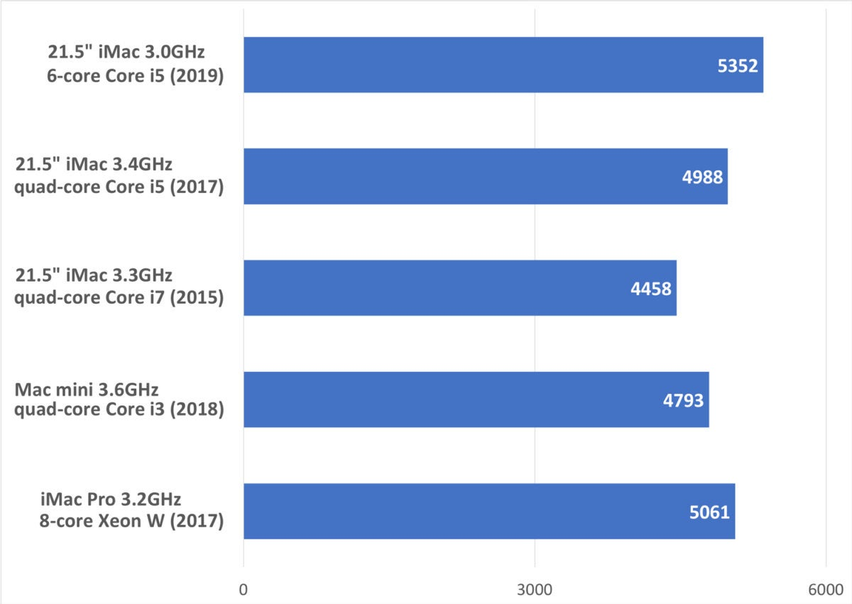 imac 2019 geekbench single core