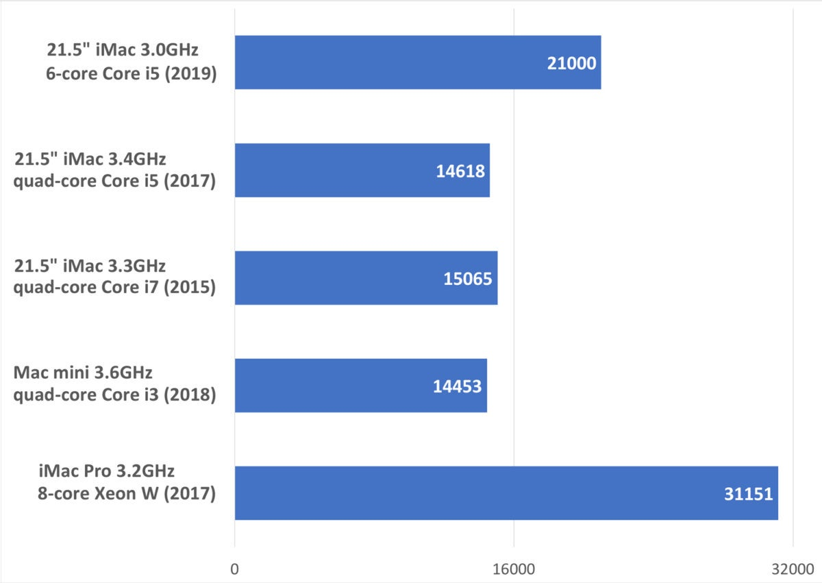 imac 2019 geekbench multicore