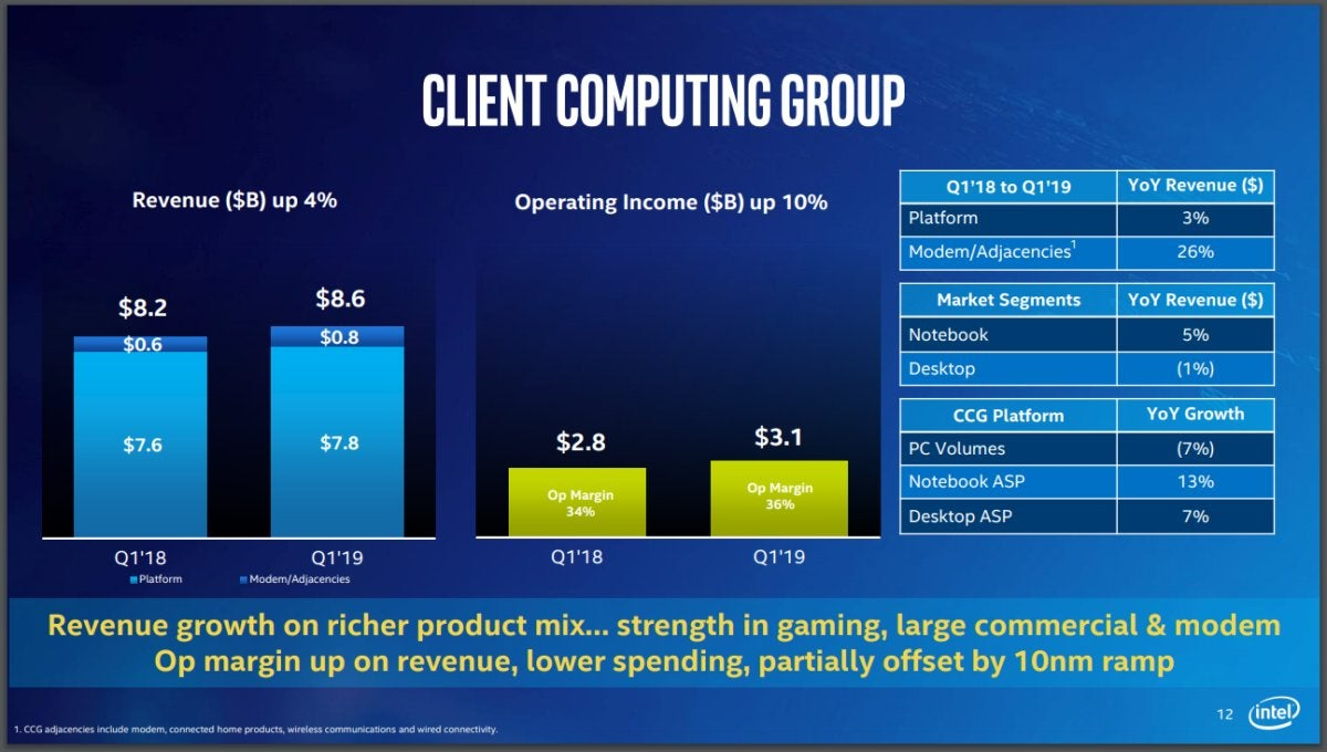 intel q1 2019 earnings ccg results