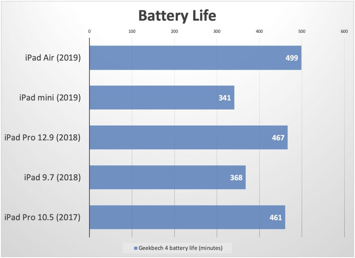 ipad 2019 battery2
