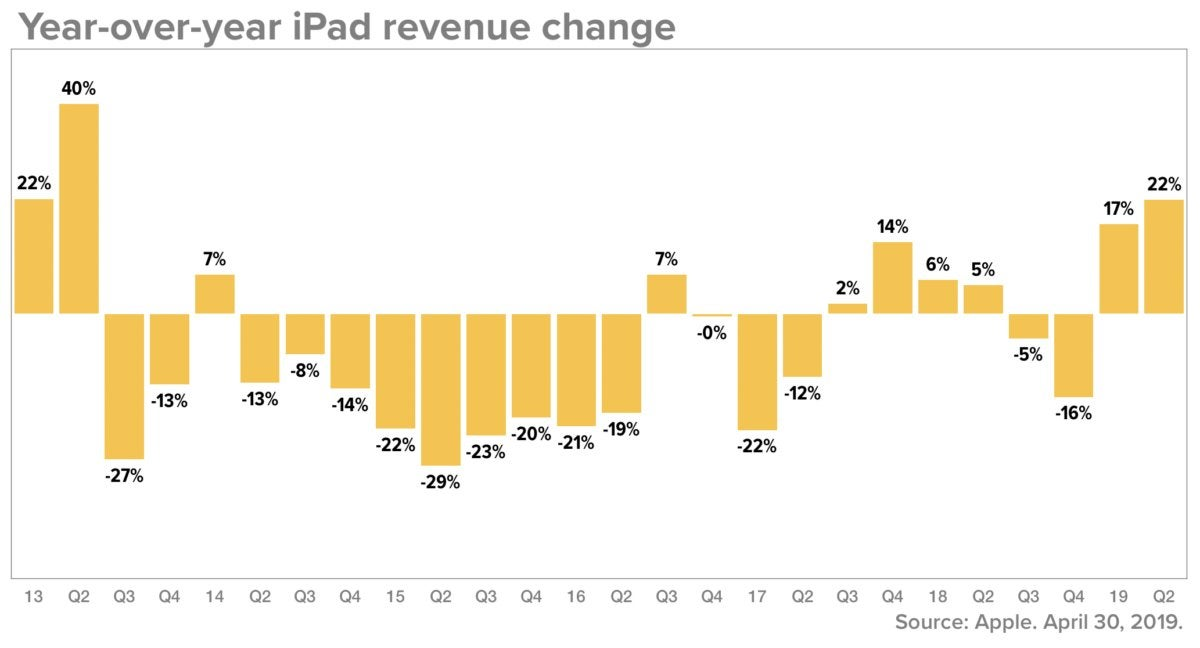 ipad rev change