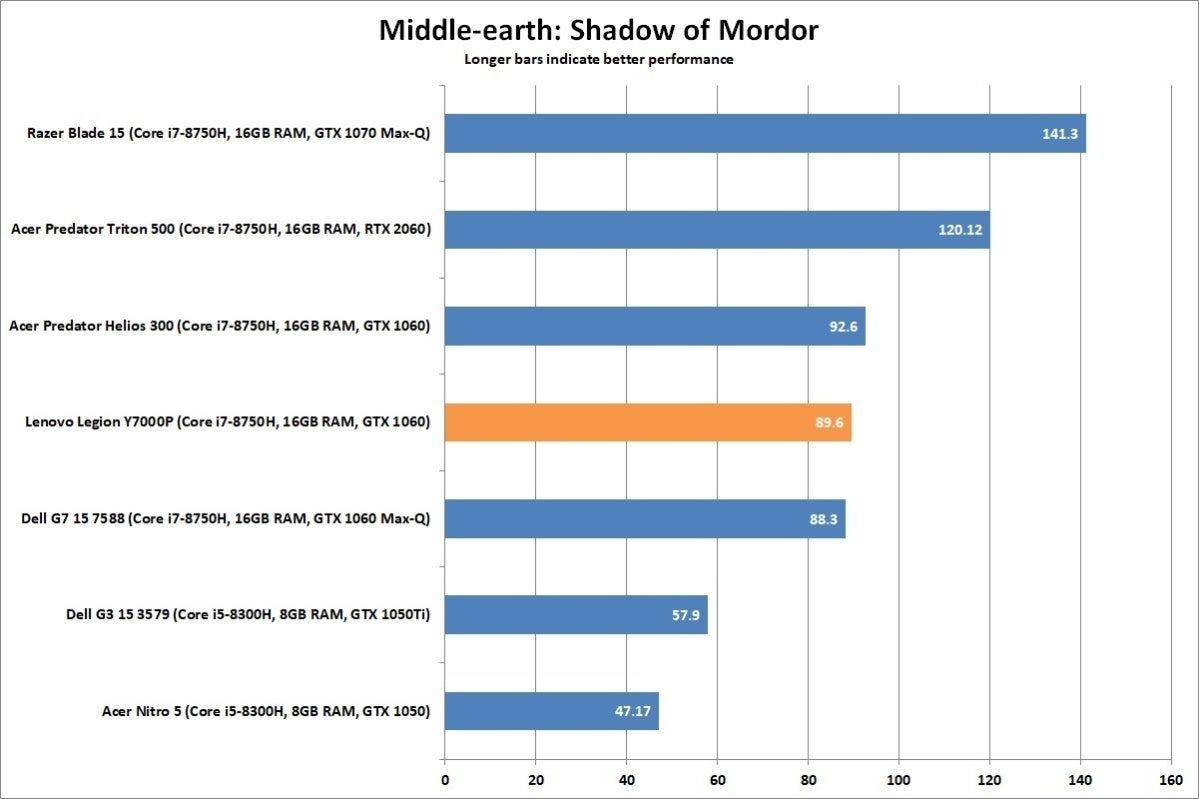 lenovo legion y7000p middle earth