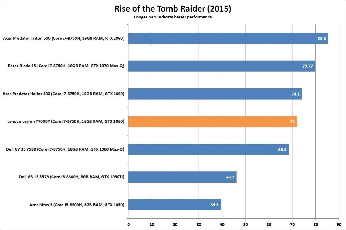 lenovo legion y7000p rise of tomb raider