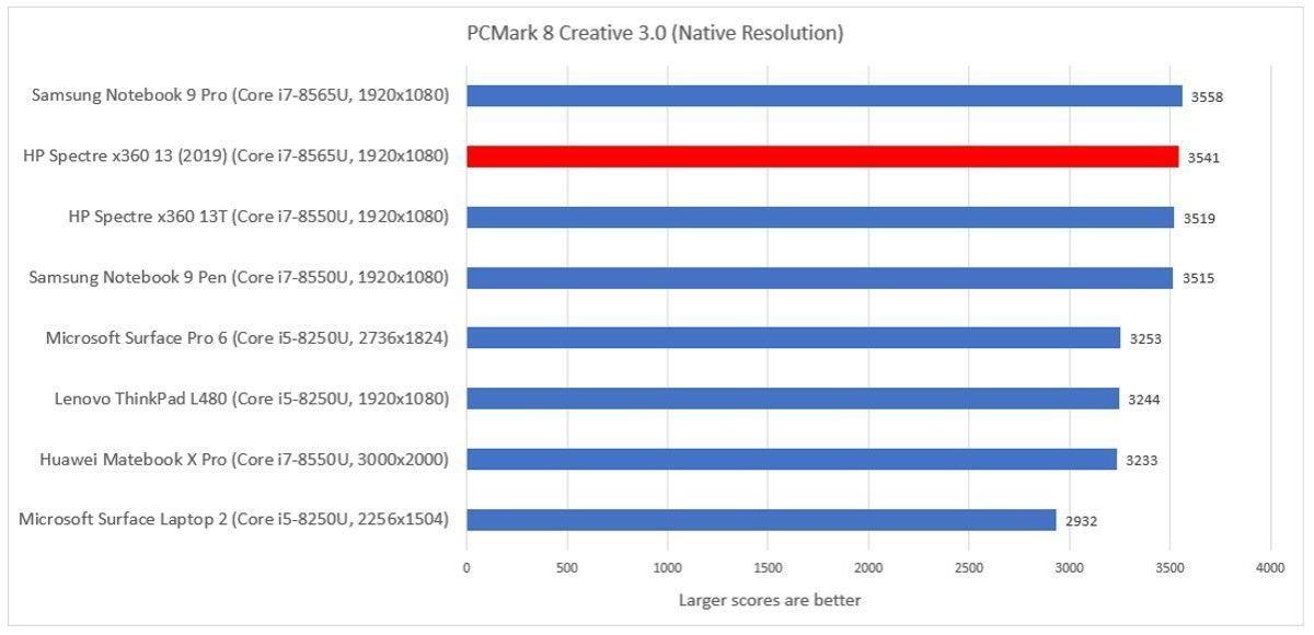 Samsung Notebook 9 Pro pcmark creative
