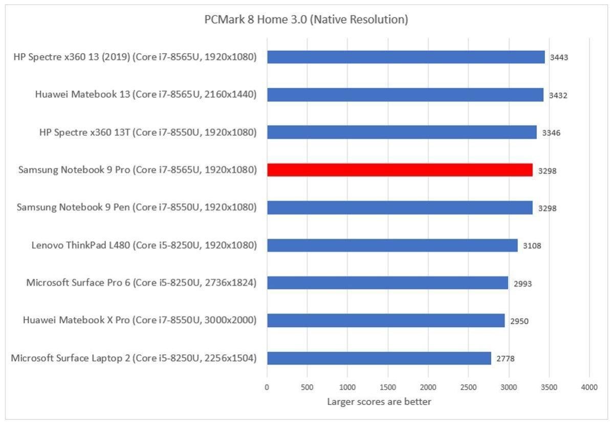 Samsung Notebook 9 Pro pcmark nha