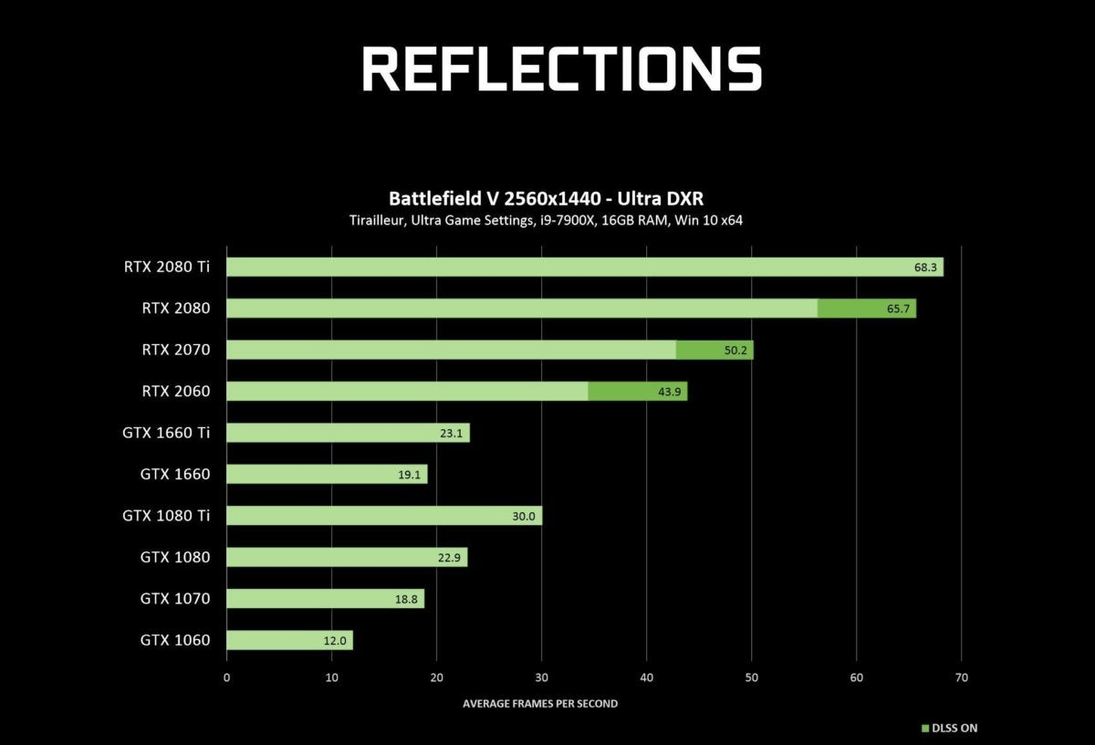 Nvidia testing ray tracing on GTX GPUs.