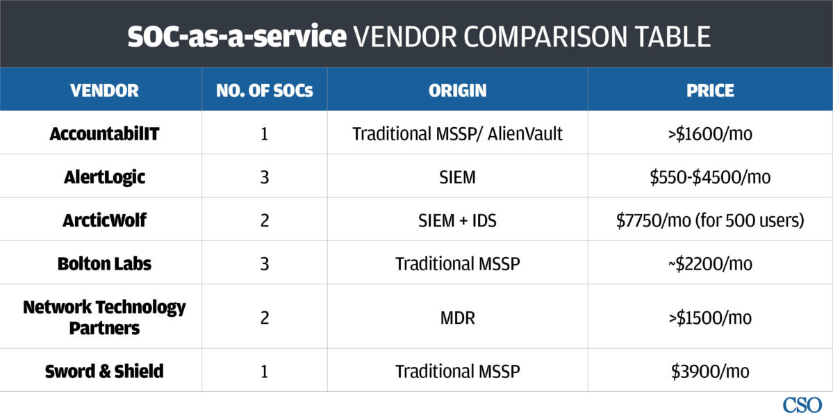 soc as a service vendor comparison table