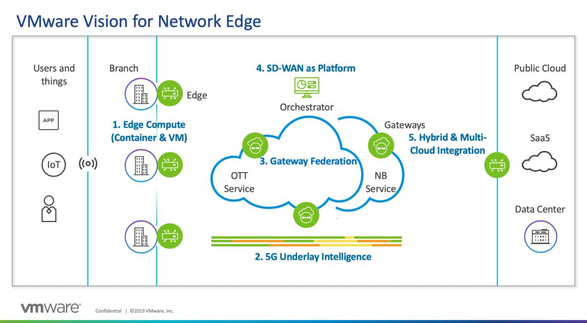 vmware vision for network edge