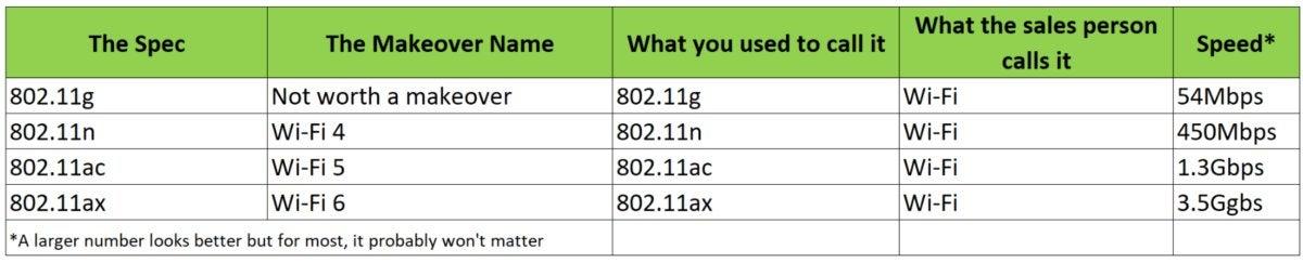 wifi cheat sheet