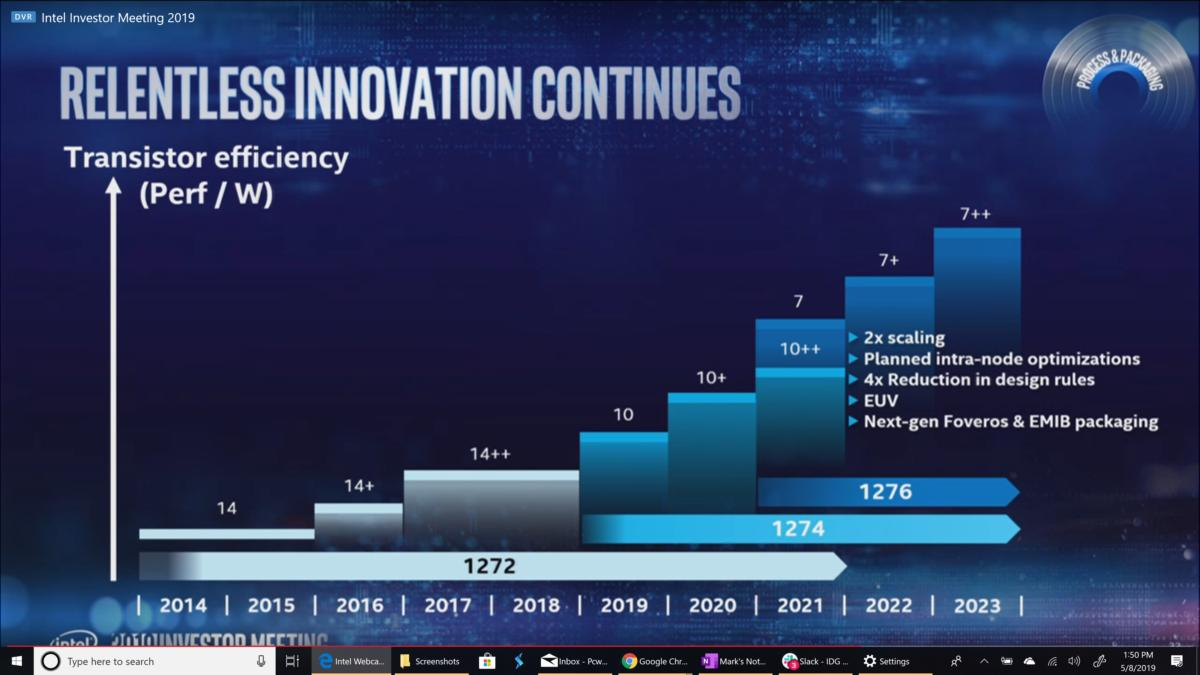 Intel 7nm manufacturing roadmap