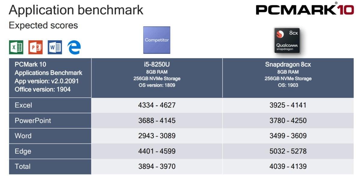 Qualcomm Snapdragon 8cx PCMark app performance