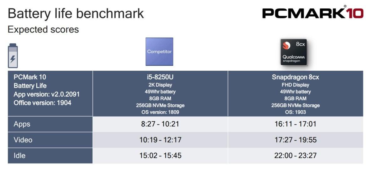 Qualcomm Snapdragon PCMark 8cx battery life