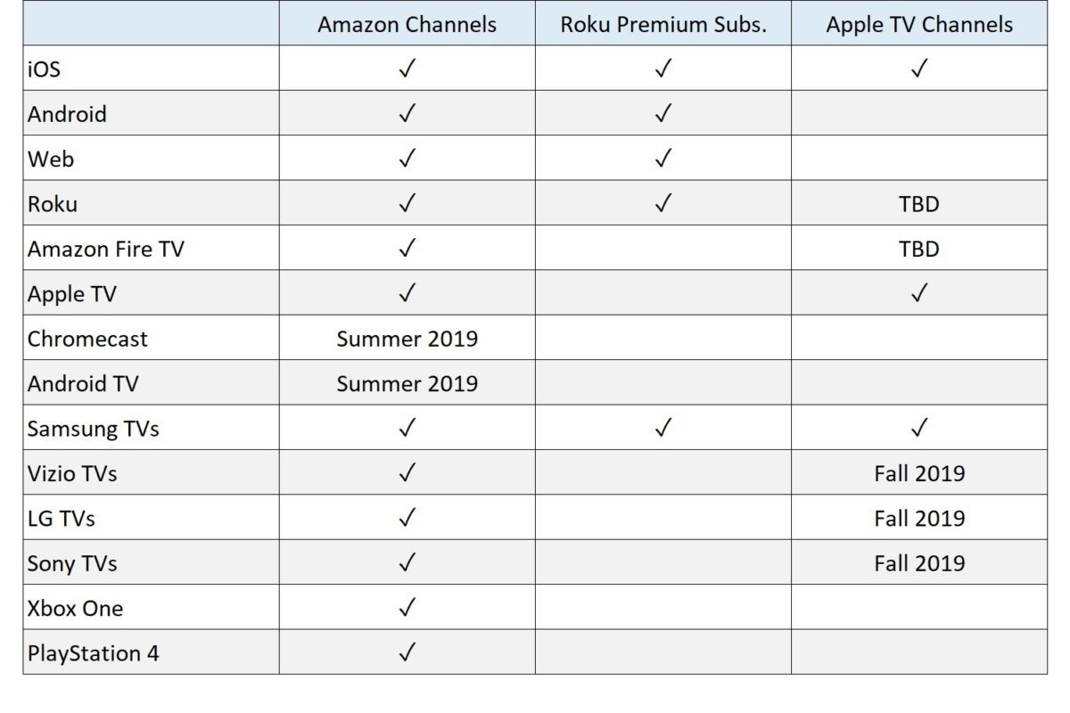 Amazon, Roku, and Apple TV